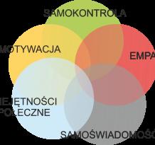 eq-składniki